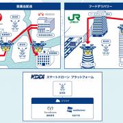 「東京都におけるドローン物流プラットフォーム社会実装プロジェクト」に参画