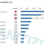 ドローンサービス市場で世界トップ 世界的なドローン市場調査機関DRONEIIより今月2日に発表